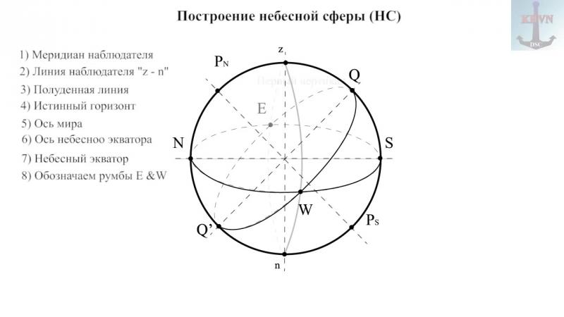 2 Небесная сфера. Системы координат. Часовые углы