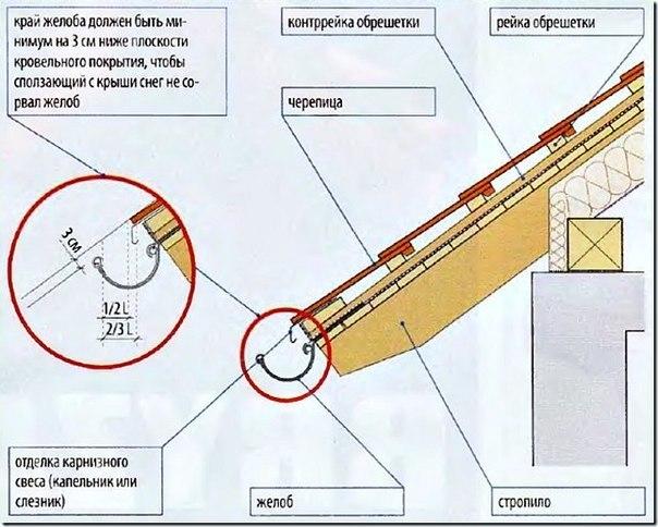 10 шагов в установке водосточной системы