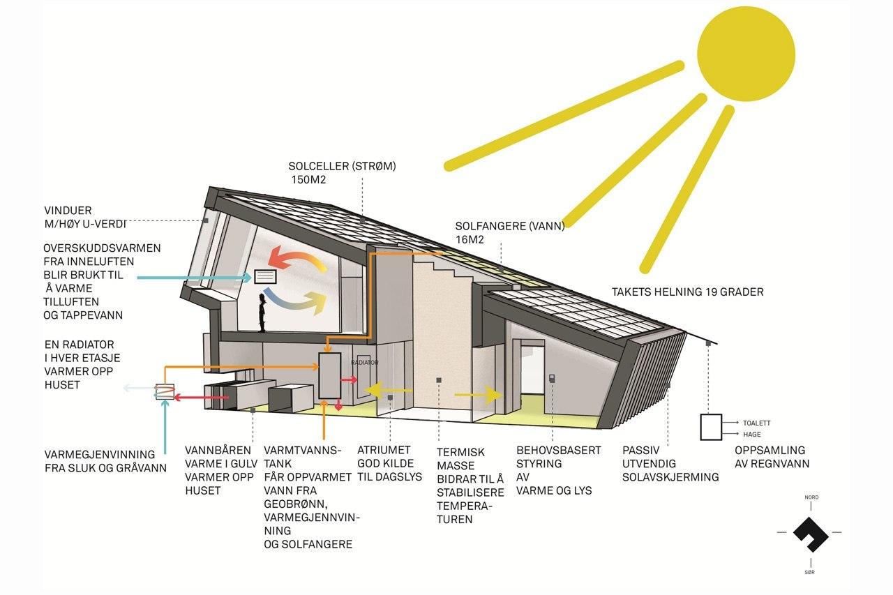ZEB Pilot House — экспериментальный энергоэффективный дом, который производит энергии больше, чем ее потребляет.