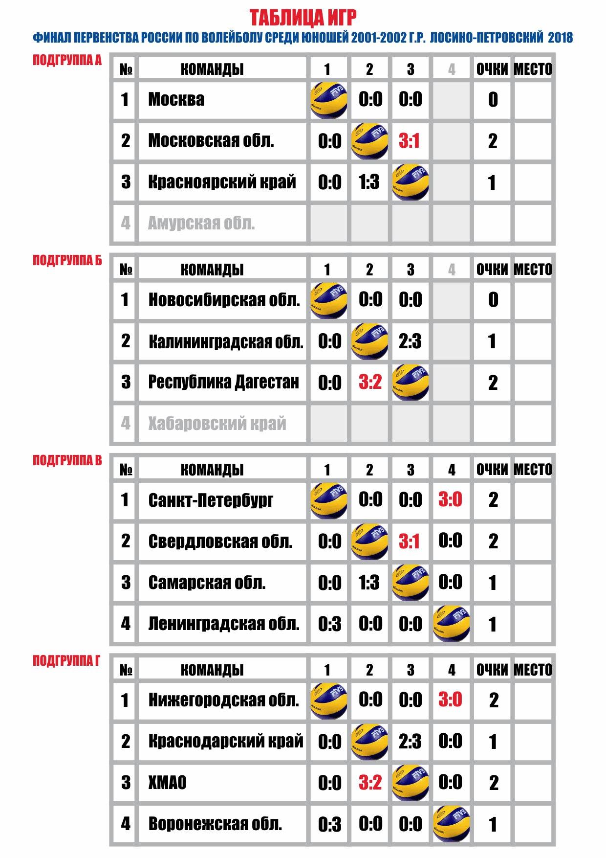 Таблица игр