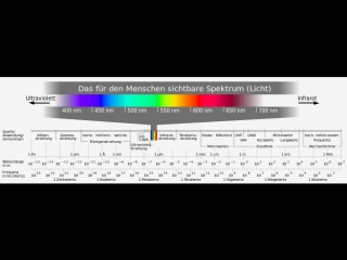 Alpha-oesterreich_ elektromagnetismus, wellen, licht, lichtheilung, frequenzen