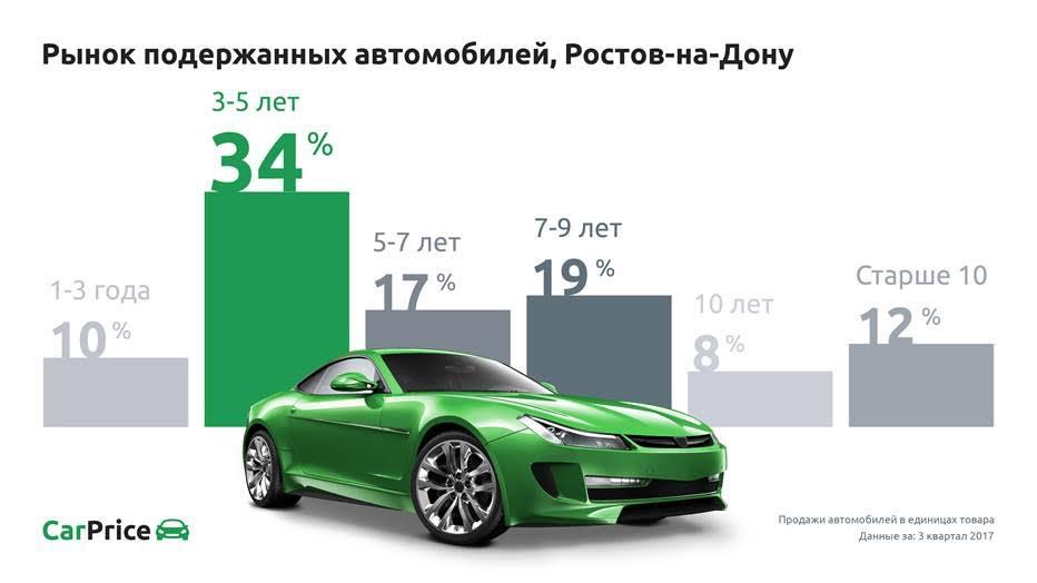 Мнение: В III квартале четверть продаж на вторичном авторынке России пришлась на авто до пяти лет