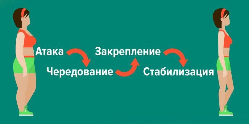Шейпинг диета меню | вконтакте.