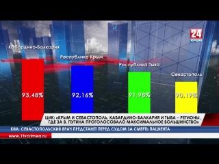 ЦИК: «Крым и Севастополь, Кабардино-Балкария и Тыва – регионы, где за В. Путина проголосовало максимальное большинство»