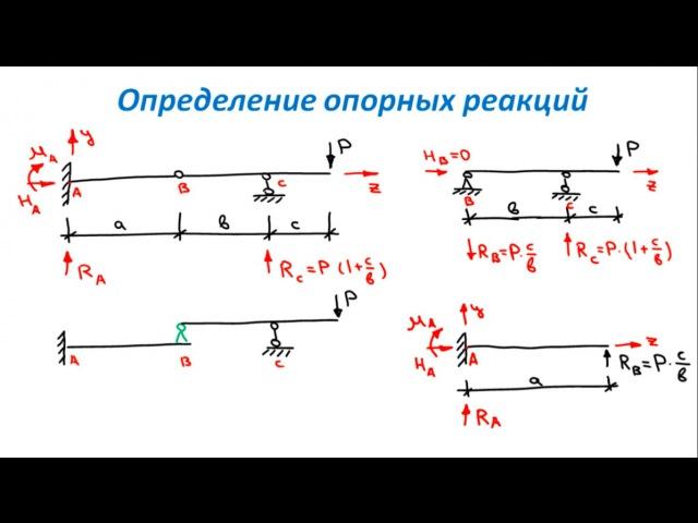 Основы Сопромата. Виды опор. Определение реакций опор