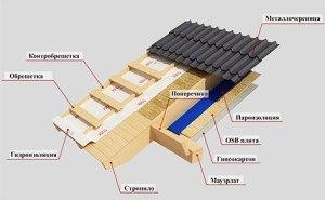 Каркасные дома, сметы и их составляющие.
