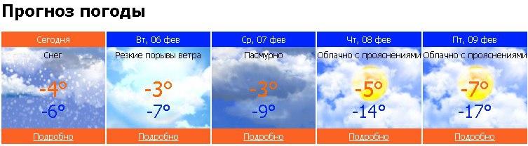 погода, Чайковский, 2018 год