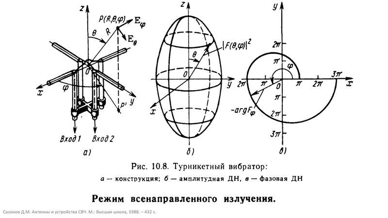 10.2 Турникетные антенны