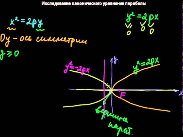 §25 Исследование канонического уравнения параболы