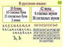 Правила по русскому языку для начальной школы(в стихах)