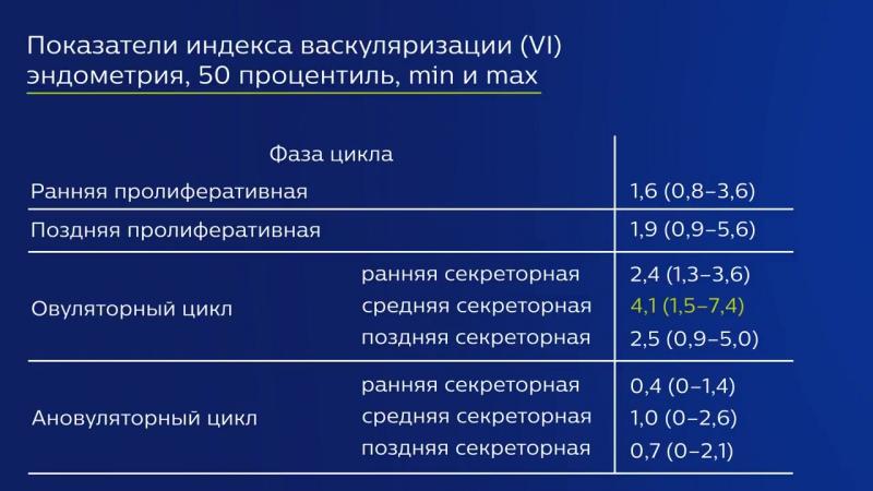 Индекс васкуляризации _ Ирина Озерская