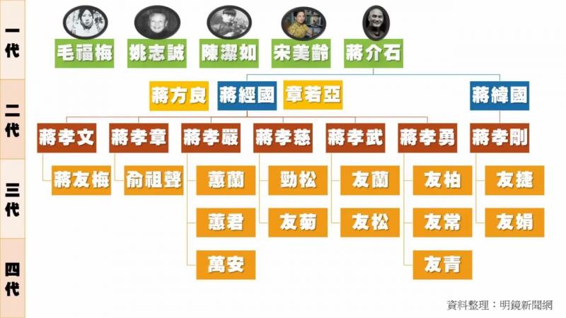 蔣介石曾孫從政受矚目,蔣家後代今何在?(《台北看天下》2018年1月23日) - YouTube