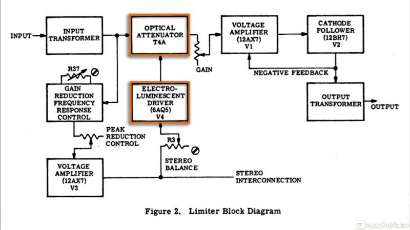MacProVideo - Logic Pro FastTrack 104 Logics Compressors