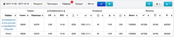 Кейс: льем на Maxclinic с инстаграма ( 333 378 руб.)