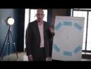 Колесо баланса Очень классное видео от Радислава Гандапаса это я искала давно