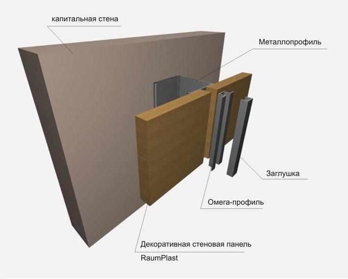 Узлы, схема монтажа, деревянных ДСП стеновых панелей.