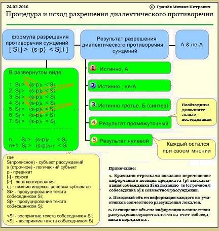 Процедура и исход разрешения ДП