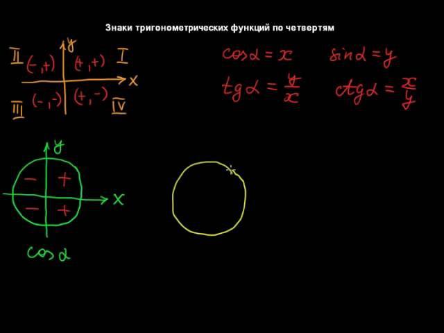 §135 Знаки тригонометрических функций по четвертям