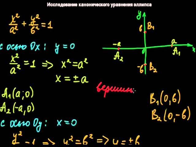 §19 Исследование канонического уравнения эллипса