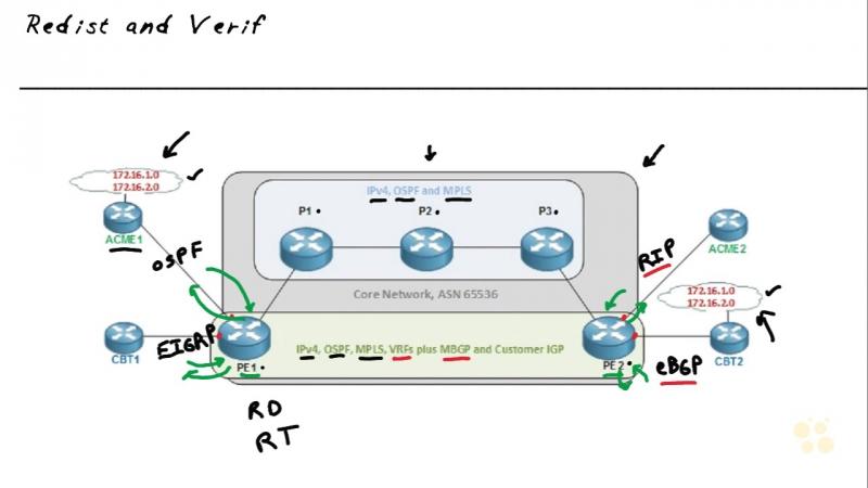 19 Redistr and Verif in the L3 MPLS VPN
