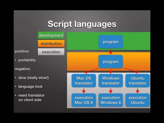 03 - Java 101. Виды языков программирования и место языка Java среди них