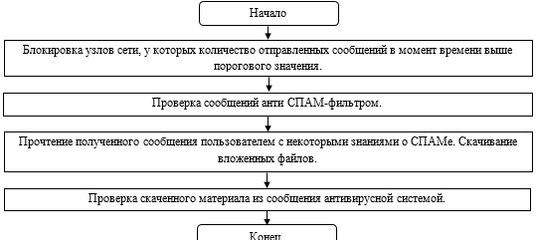 дипломная работа система контроля действий пользователя