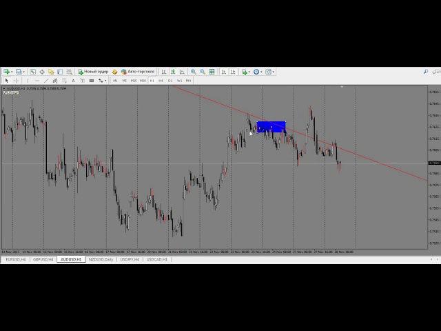Аналитика 28.11.2017 EUR/USD, GBP/USD, AUD/USD, NZD/USD, USD/CAD