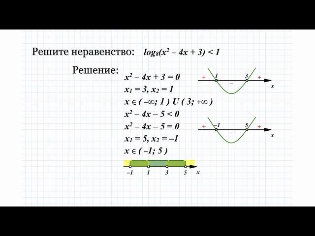 24.1 Решите логарифмическое неравенство