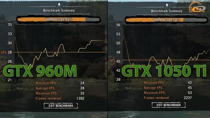 [GECID.com] GeForce GTX 960M 2GB vs GeForce GTX 1050 Ti: сравнение поколений игровой мобильной графики