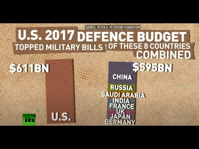Defence hegemony US military spending vs other countries