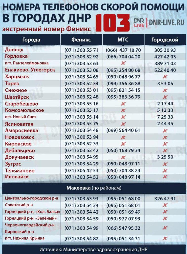 Скорая Седово Донецк номер Феникс