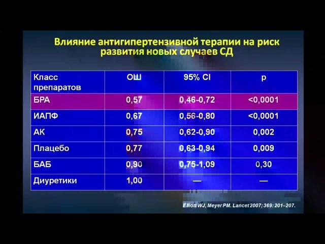 Медицинская Школа РМОАГ :: Перепеч Н.Б. Ведение пациентов высокого риска