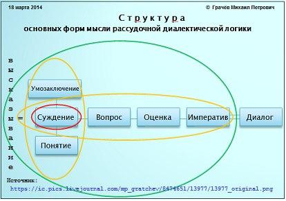 Структура основных форм мысли от 16.03.2014