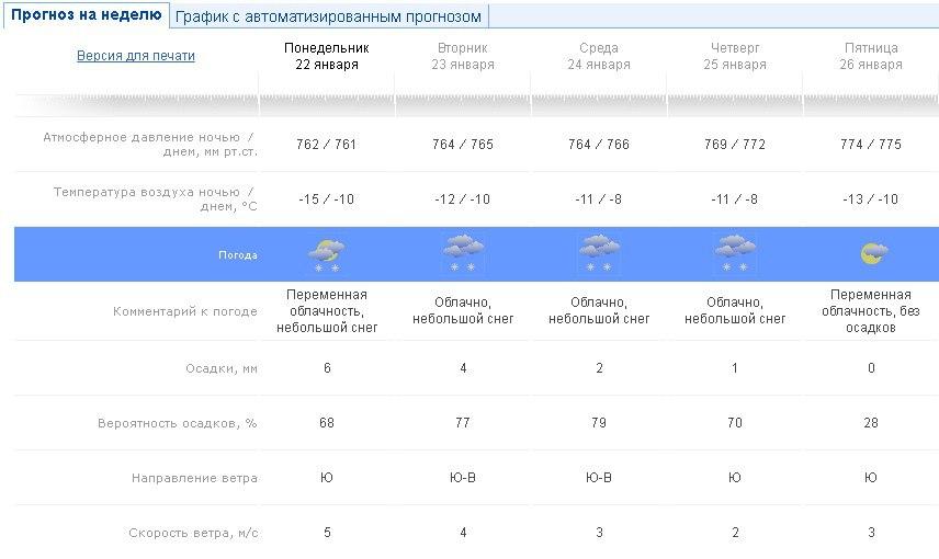 погода, январь, Чайковский, 2018 год
