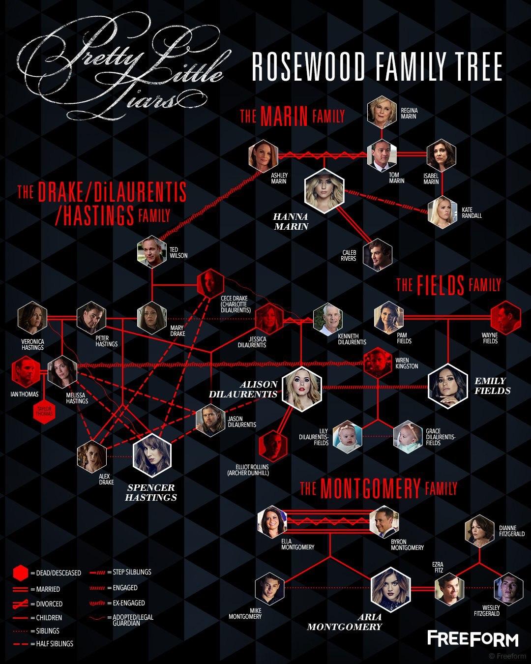 Семейное древо Роузвуда