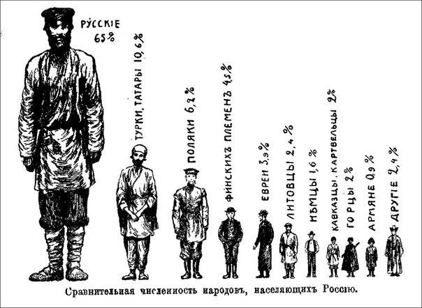Российская империя в 1897 году