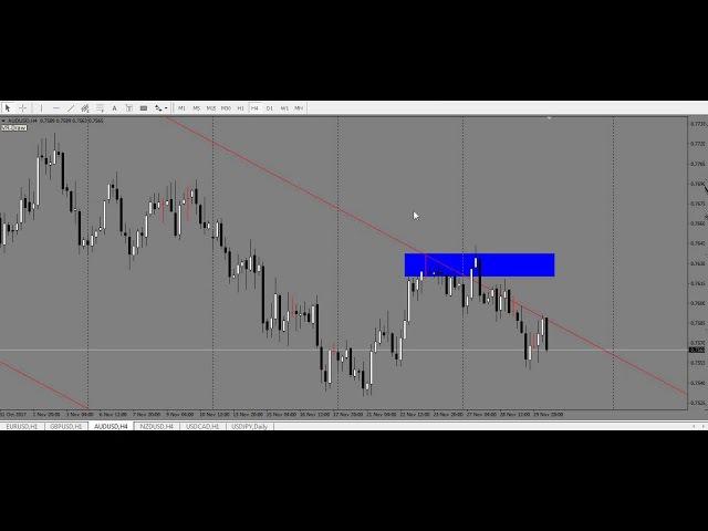 Аналитика 30.11.2017 EUR/USD, GBP/USD, AUD/USD, NZD/USD, USD/CAD