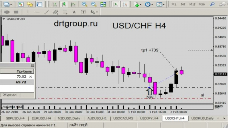 Trade active: USD/CHF