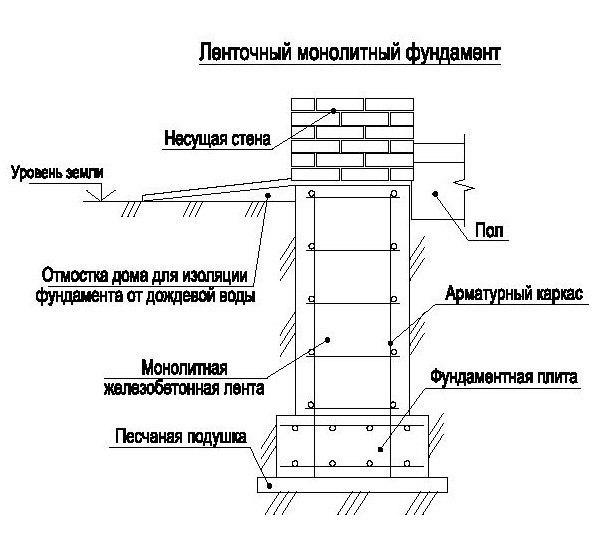 Фундамент #сборный фундамент #монолитный фундамент #узлы