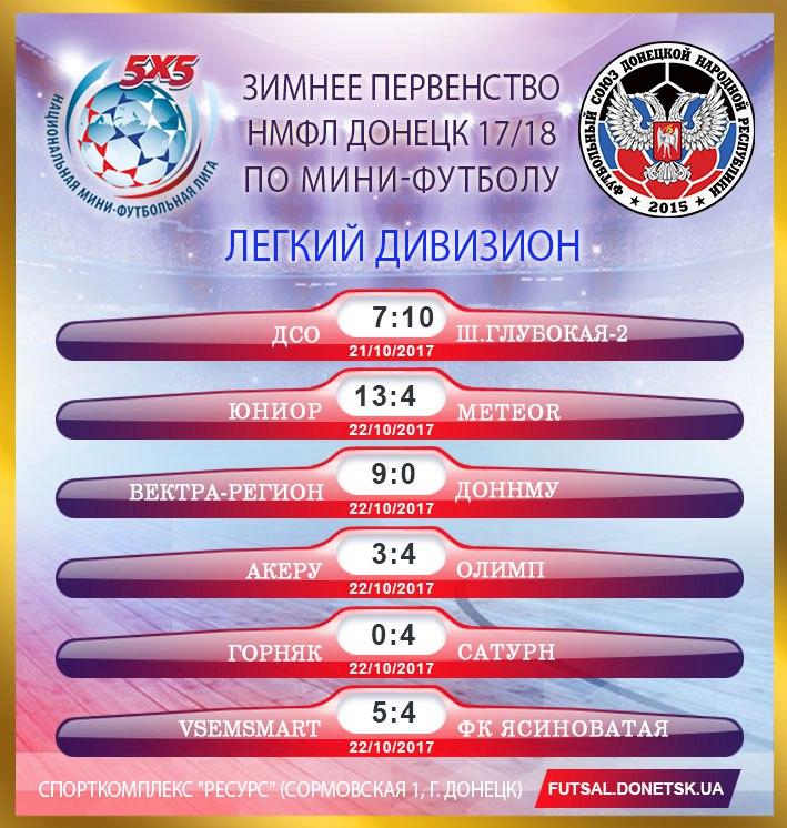 Следующий тур пропускают: Коваленко Даниил (FC METEOR)