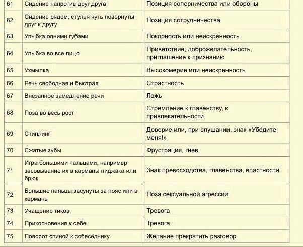 75 признаков «языка тела».