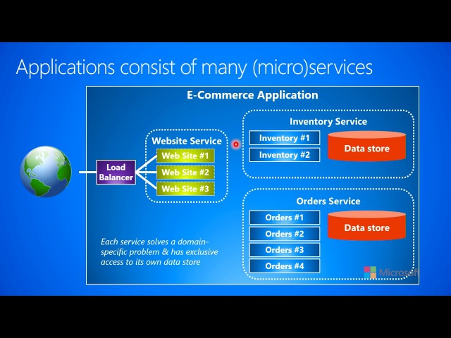1.2.a-Distributed Cloud Apps--Microservices--Applications consist of many (micro)services