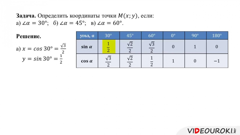 Синус, косинус, тангенс и котангенс угла
