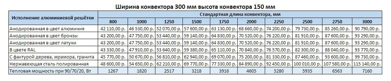 Прайс Varmann Qtherm ширина 230 мм, высота 150 мм