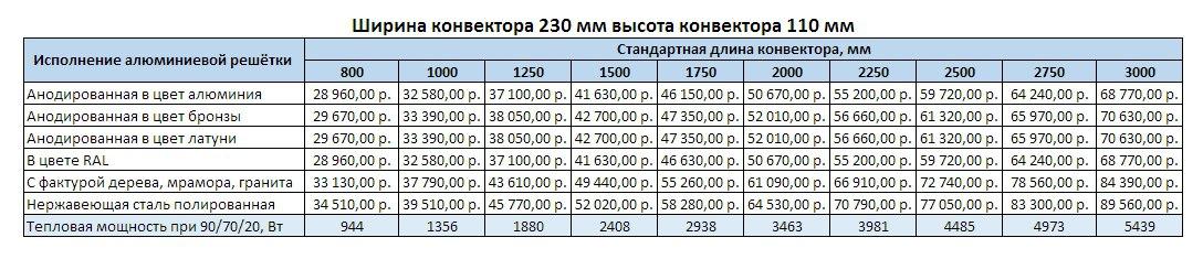 Прайс Varmann Qtherm ширина 230 мм, высота 110 мм