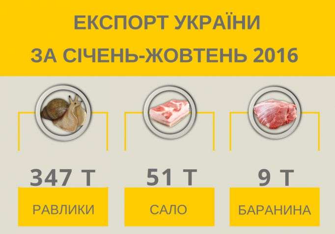 На Украине нашли замену главному экспортному продукту