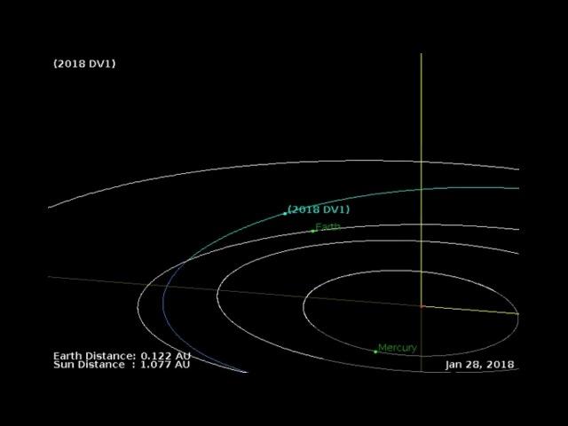 Near Earth Asteroid 2018 DV1 very Close Encounter March 2nd