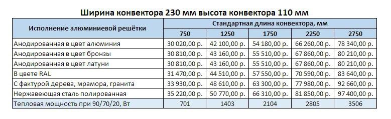 Прайс Varmann Qtherm Electro ширина 230 мм, высота 110 мм