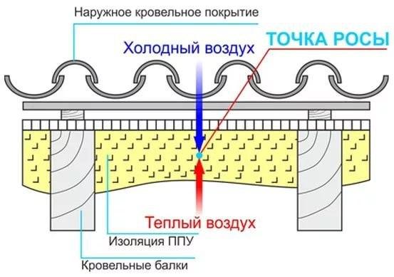 Точка росы. определение точки росы в стене при различных вид.