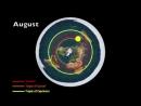 Плоская Земля, Всё очень кратко,Купол,Движение Солнца, Звёздные Треки, Свастика Ковш (Большая медведица)